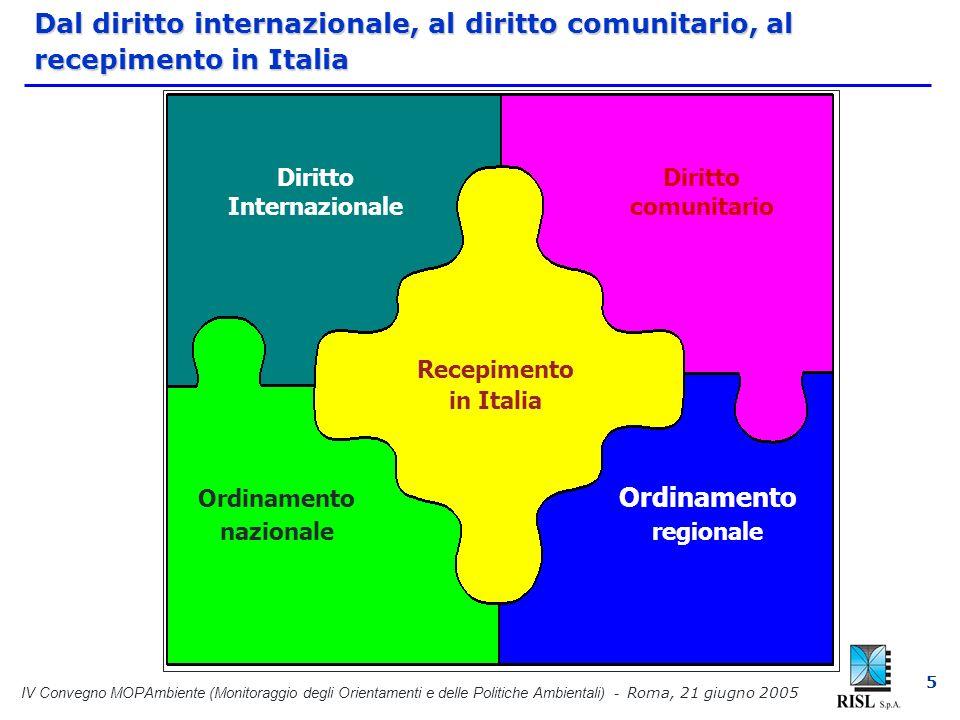 IV Convegno MOPAmbiente (Monitoraggio degli Orientamenti e delle Politiche Ambientali) - Roma, 21 giugno 2005 5 Dal diritto internazionale, al diritto comunitario, al recepimento in Italia Diritto Internazionale Diritto comunitario Recepimento in Italia Ordinamento nazionale Ordinamento regionale