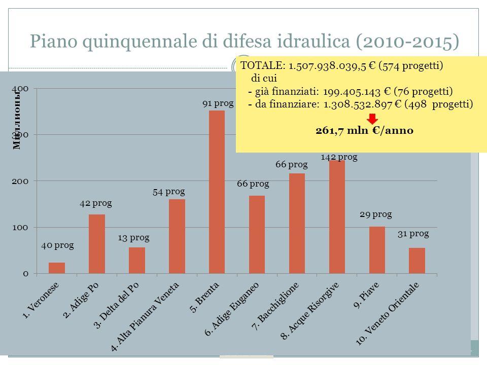 6 a Conferenza Organizzativa ANBIGrosseto, marzo 2011 Piano quinquennale di difesa idraulica (2010-2015) 42 prog 13 prog 54 prog 91 prog 66 prog 142 prog 29 prog 31 prog TOTALE: 1.507.938.039,5 (574 progetti) di cui - già finanziati: 199.405.143 (76 progetti) - da finanziare: 1.308.532.897 (498 progetti) 261,7 mln /anno