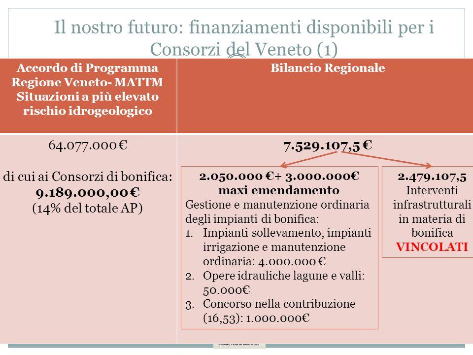 6 a Conferenza Organizzativa ANBIGrosseto, marzo 2011 Il nostro futuro: finanziamenti disponibili per i Consorzi del Veneto (1) Accordo di Programma Regione Veneto- MATTM Situazioni a più elevato rischio idrogeologico Bilancio Regionale 64.077.000 di cui ai Consorzi di bonifica: 9.189.000,00 (14% del totale AP) 7.529.107,5 2.050.000 + 3.000.000 maxi emendamento Gestione e manutenzione ordinaria degli impianti di bonifica: 1.Impianti sollevamento, impianti irrigazione e manutenzione ordinaria: 4.000.000 2.Opere idrauliche lagune e valli: 50.000 3.Concorso nella contribuzione (16,53): 1.000.000 2.479.107,5 Interventi infrastrutturali in materia di bonifica VINCOLATI
