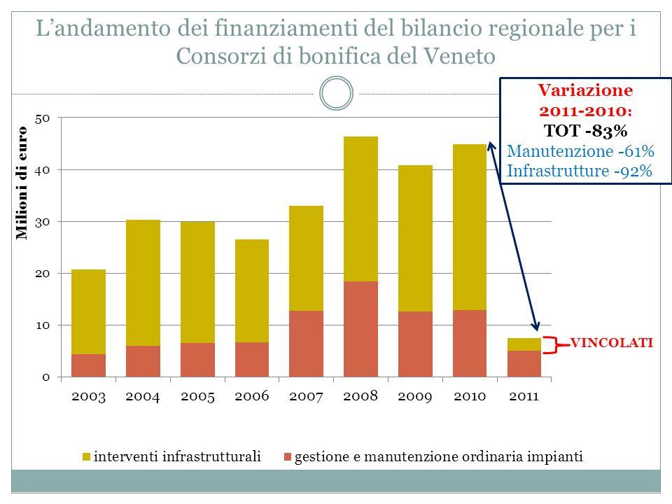 Landamento dei finanziamenti del bilancio regionale per i Consorzi di bonifica del Veneto VINCOLATI Variazione 2011-2010 : TOT -83% Manutenzione -61% Infrastrutture -92%