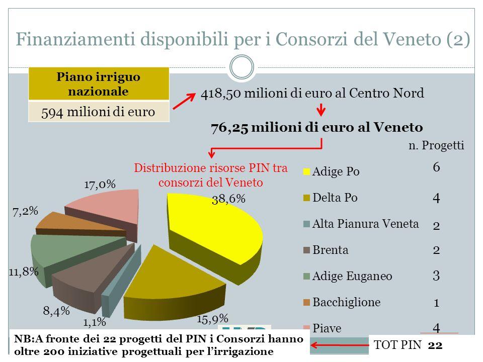 6 a Conferenza Organizzativa ANBIGrosseto, marzo 2011 Finanziamenti disponibili per i Consorzi del Veneto (2) Piano irriguo nazionale 594 milioni di euro 418,50 milioni di euro al Centro Nord 76,25 milioni di euro al Veneto n.