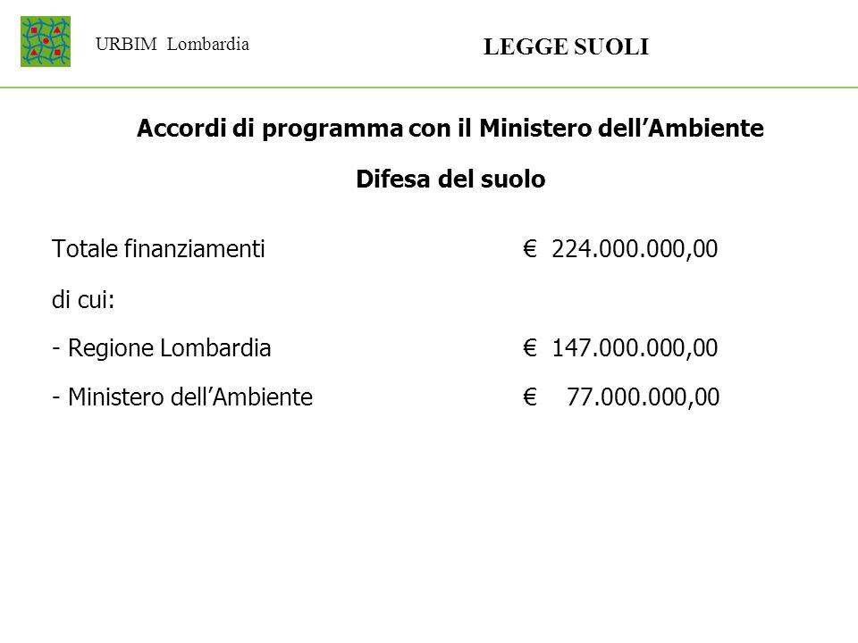URBIM Lombardia LEGGE SUOLI Accordi di programma con il Ministero dellAmbiente Difesa del suolo Totale finanziamenti 224.000.000,00 di cui: - Regione