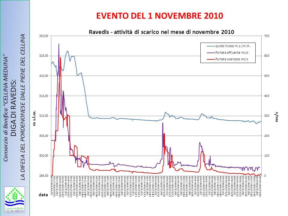 EVENTO DEL 1 NOVEMBRE 2010 Consorzio di Bonifica CELLINA-MEDUNA DIGA DI RAVEDIS: LA DIFESA DEL PORDENONESE DALLE PIENE DEL CELLINA