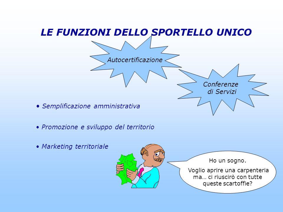 COMUNE EDLLA SPEZIA – Sportello Unico per le Imprese Fig. 1