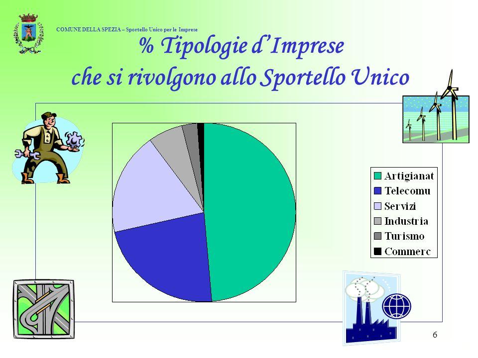 6 % Tipologie dImprese che si rivolgono allo Sportello Unico COMUNE DELLA SPEZIA – Sportello Unico per le Imprese