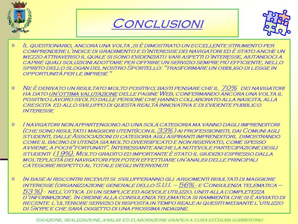 Conclusioni Il questionario, ancora una volta,si è dimostrato un eccellente strumento per comprendere lindice di gradimento e dinteresse dei navigatori ed è stato anche un mezzo attraverso il quale si sono evidenziati i vari aspetti dinteresse, aiutandoci a capire quali soluzioni adottare per offrire un servizio sempre più efficiente, nello spirito dello slogan del nostro Sportello: trasformare un obbligo di legge in opportunità per le imprese Ne è derivato un risultato molto positivo; basti pensare che il 70% dei navigatori ha dato unottima valutazione delle pagine Web, confermando ancora una volta il positivo lavoro svolto dalle persone che hanno collaborato alla nascita, alla crescita ed allo sviluppo di questa realtà innovativa e di evidente pubblico interesse I navigatori non appartengono ad una sola categoria ma vanno dagli imprenditori (che sono risultati i maggiori utenti)con il 33% ) ai professionisti, dai Comuni agli studenti, dalle Associazioni di categoria agli aspiranti imprenditori, dimostrando come il bacino di utenza sia molto diversificato e non riservato, come spesso avviene, a pochifortunati.