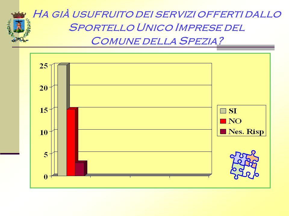 Ha già usufruito dei servizi offerti dallo Sportello Unico Imprese del Comune della Spezia?