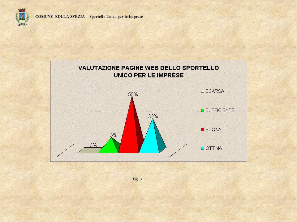 COMUNE EDLLA SPEZIA – Sportello Unico per le Imprese Fig. 3