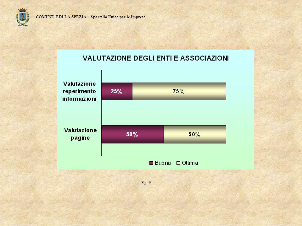 COMUNE EDLLA SPEZIA – Sportello Unico per le Imprese Fig. 9