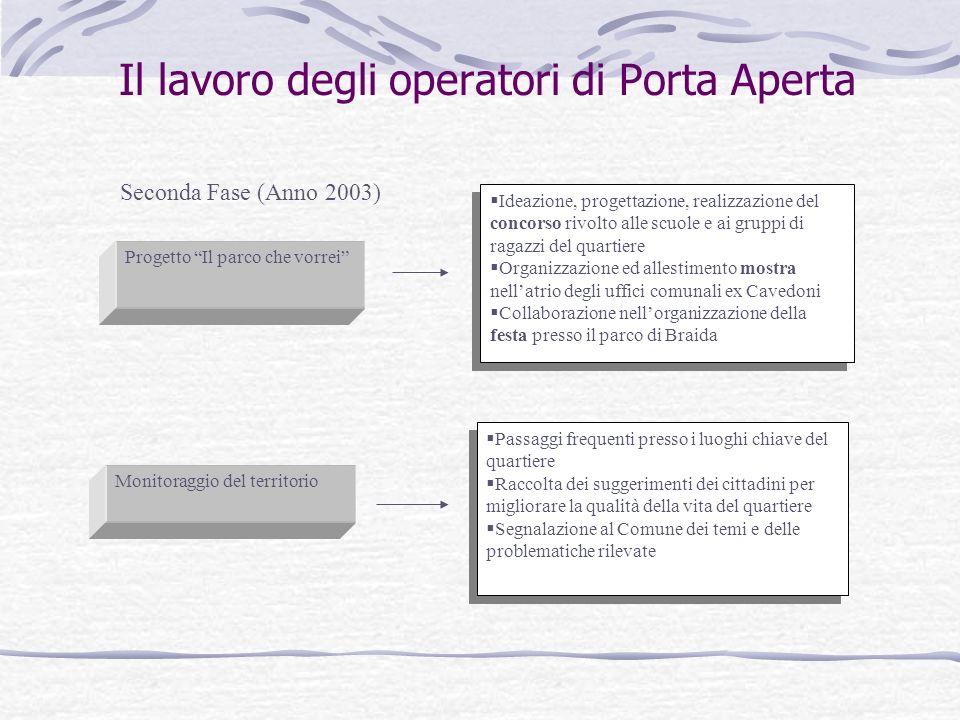 Il lavoro degli operatori di Porta Aperta Seconda Fase (Anno 2003) Progetto Il parco che vorrei Ideazione, progettazione, realizzazione del concorso r