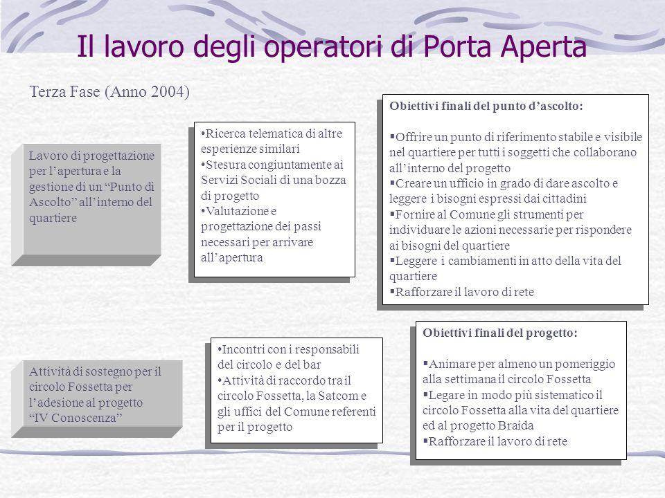 Il lavoro degli operatori di Porta Aperta Terza Fase (Anno 2004) Lavoro di progettazione per lapertura e la gestione di un Punto di Ascolto allinterno