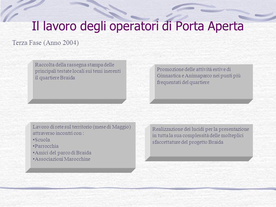 Il lavoro degli operatori di Porta Aperta Terza Fase (Anno 2004) Raccolta della rassegna stampa delle principali testate locali sui temi inerenti il q