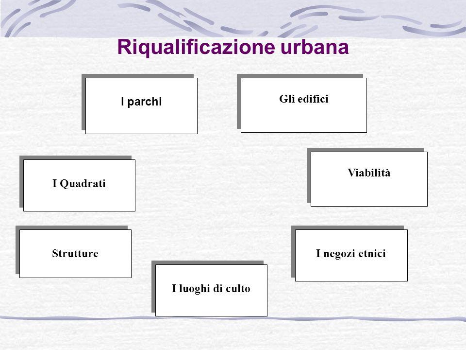 Riqualificazione urbana Gli edifici I parchi Strutture I negozi etnici I luoghi di culto I Quadrati Viabilità