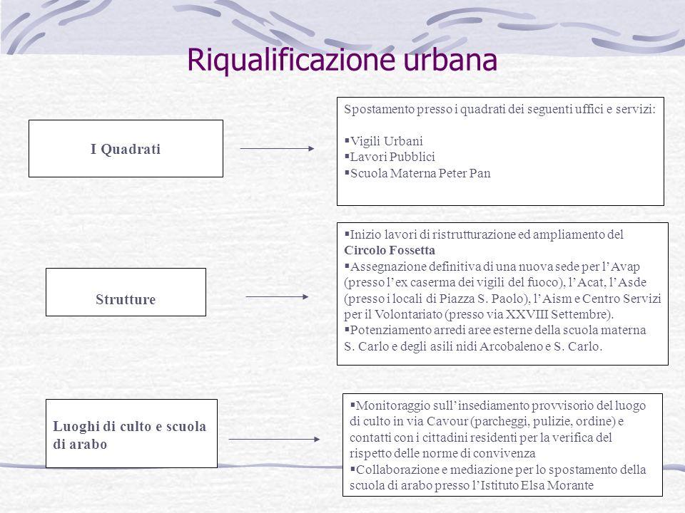 Riqualificazione urbana I Quadrati Spostamento presso i quadrati dei seguenti uffici e servizi: Vigili Urbani Lavori Pubblici Scuola Materna Peter Pan
