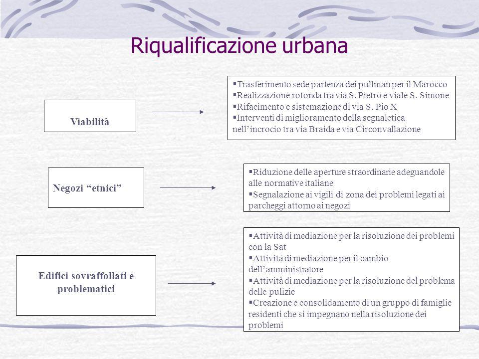 Riqualificazione urbana Edifici sovraffollati e problematici Attività di mediazione per la risoluzione dei problemi con la Sat Attività di mediazione