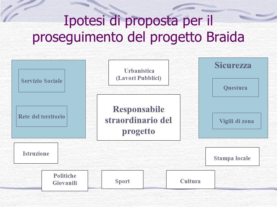 Ipotesi di proposta per il proseguimento del progetto Braida Responsabile straordinario del progetto Urbanistica (Lavori Pubblici) Stampa locale Istru