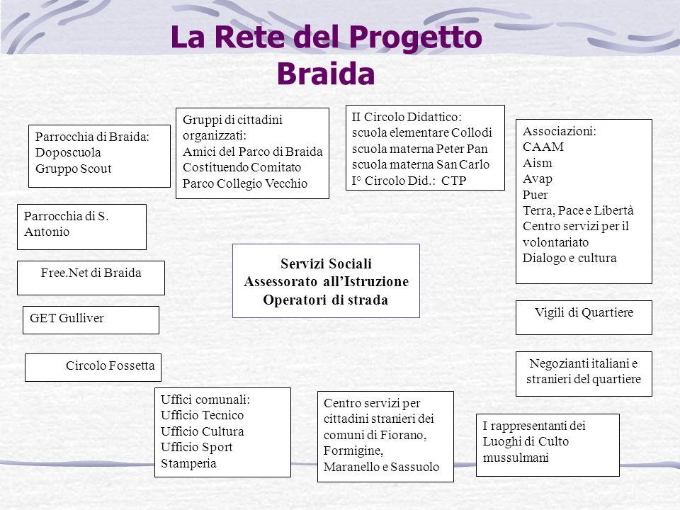 La Rete del Progetto Braida Parrocchia di Braida: Doposcuola Gruppo Scout Free.Net di Braida Gruppi di cittadini organizzati: Amici del Parco di Braid