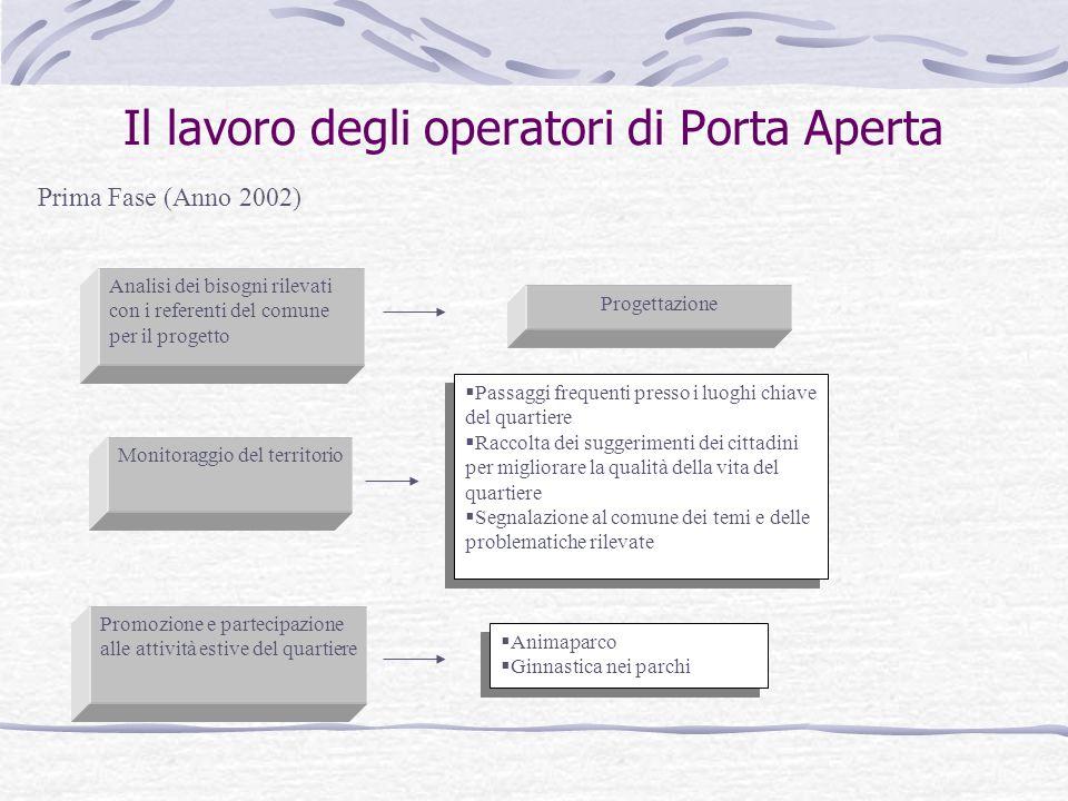 Il lavoro degli operatori di Porta Aperta Prima Fase (Anno 2002) Analisi dei bisogni rilevati con i referenti del comune per il progetto Monitoraggio