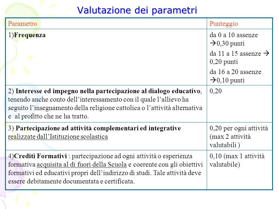 Valutazione dei parametri ParametroPunteggio 1)Frequenzada 0 a 10 assenze 0,30 punti da 11 a 15 assenze 0,20 punti da 16 a 20 assenze 0,10 punti 2) In