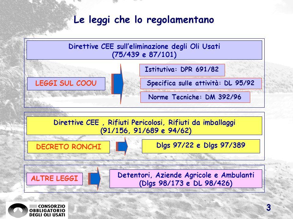 2 Nasce 21 anni fa in Italia Obbligo per tutti i Paesi CEE di adottare misure per garantire la raccolta e leliminazione degli oli usati favorendo il r