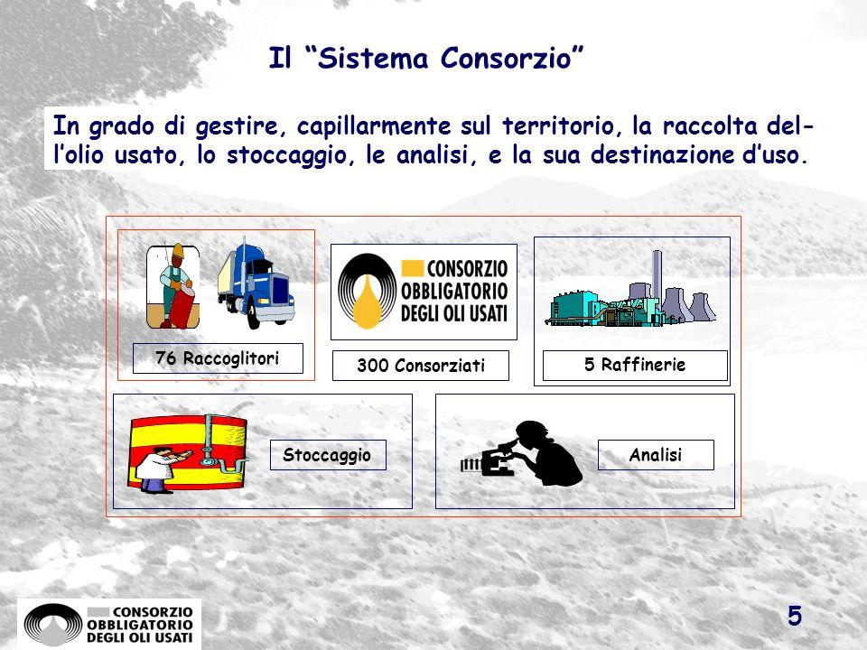 4 Lo schema di funzionamento Istituzioni (con influenza sullattività consortile): Unione Europea Parlamento Governo Regioni Enti Locali Ritorno al mer