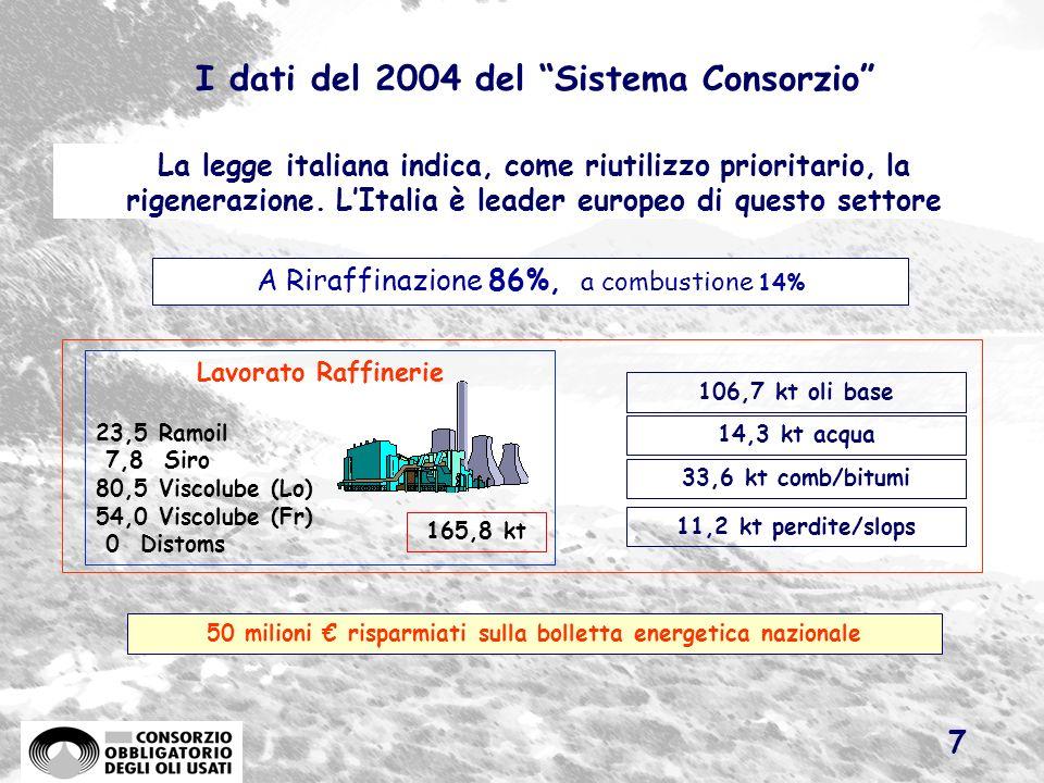 6 Lindagine sull OU prodotto e la raccolta (kt) Il Consorzio ha in corso una ricerca sulle quantità di olio prodotto in Italia, dai cui primi risultat
