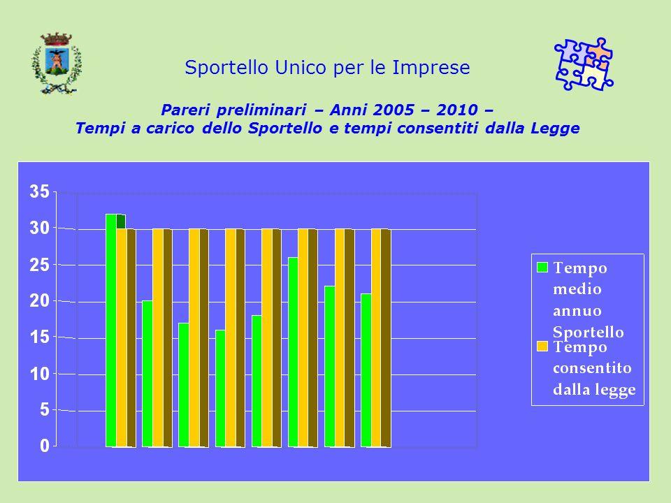 16/02/201422 Sportello Unico per le Imprese Pareri preliminari – Anni 2005 – 2010 – Tempi a carico dello Sportello e tempi consentiti dalla Legge