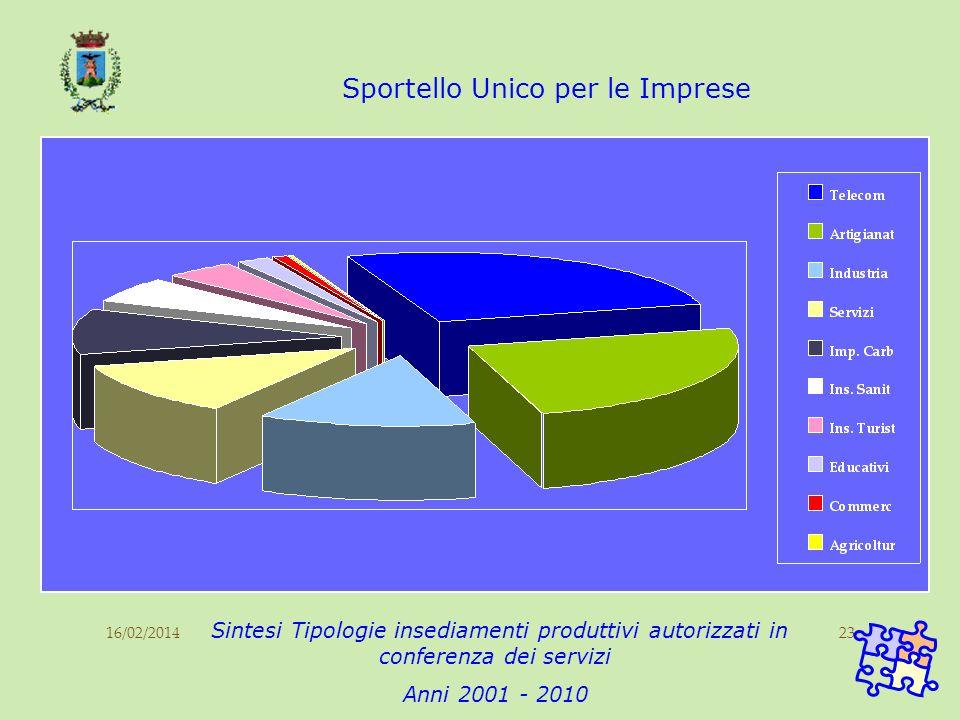 16/02/201423 Sportello Unico per le Imprese Sintesi Tipologie insediamenti produttivi autorizzati in conferenza dei servizi Anni 2001 - 2010