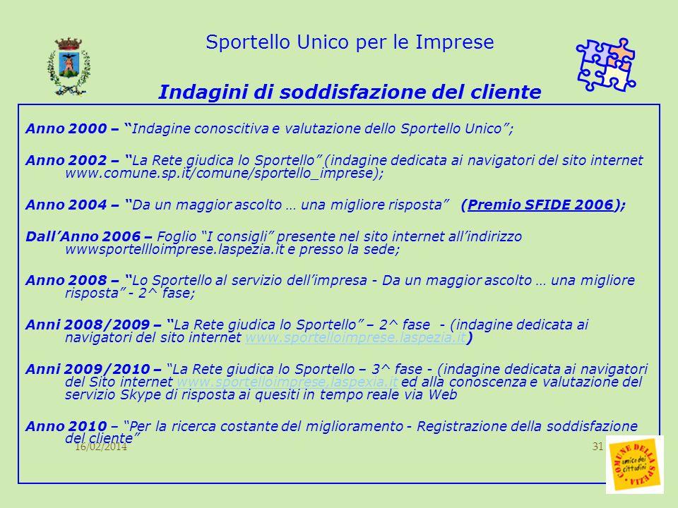 16/02/201431 Sportello Unico per le Imprese Indagini di soddisfazione del cliente Anno 2000 – Indagine conoscitiva e valutazione dello Sportello Unico