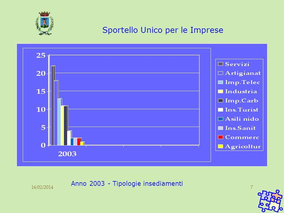 16/02/20147 Sportello Unico per le Imprese Anno 2003 - Tipologie insediamenti