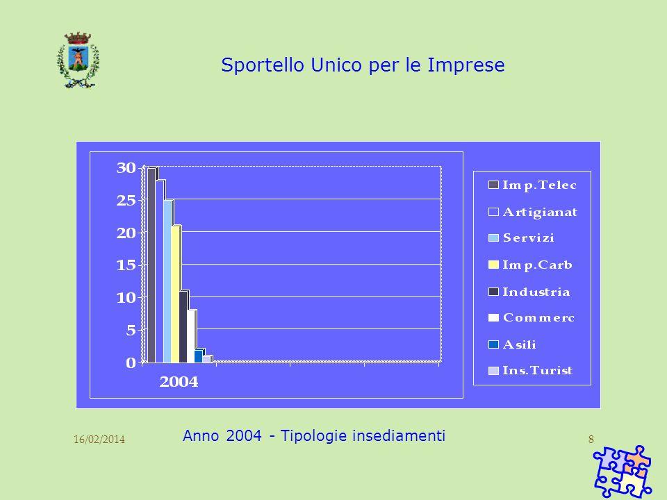 16/02/20148 Sportello Unico per le Imprese Anno 2004 - Tipologie insediamenti