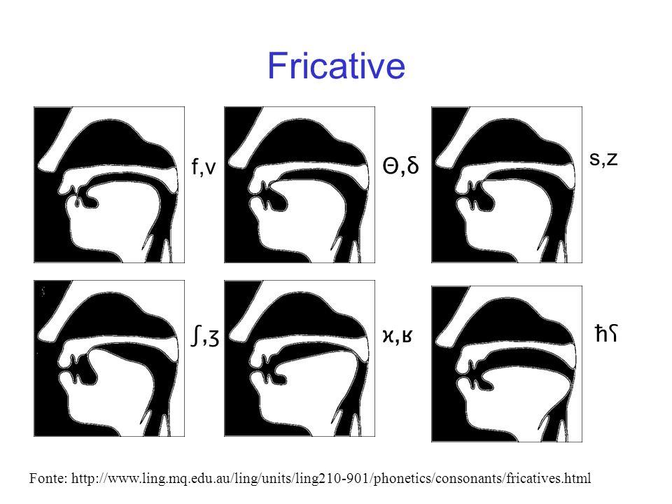 Fricative f,v ϰ,ʁħʕħʕʃ,ʒʃ,ʒ s,z Fonte: http://www.ling.mq.edu.au/ling/units/ling210-901/phonetics/consonants/fricatives.html Θ,δΘ,δ
