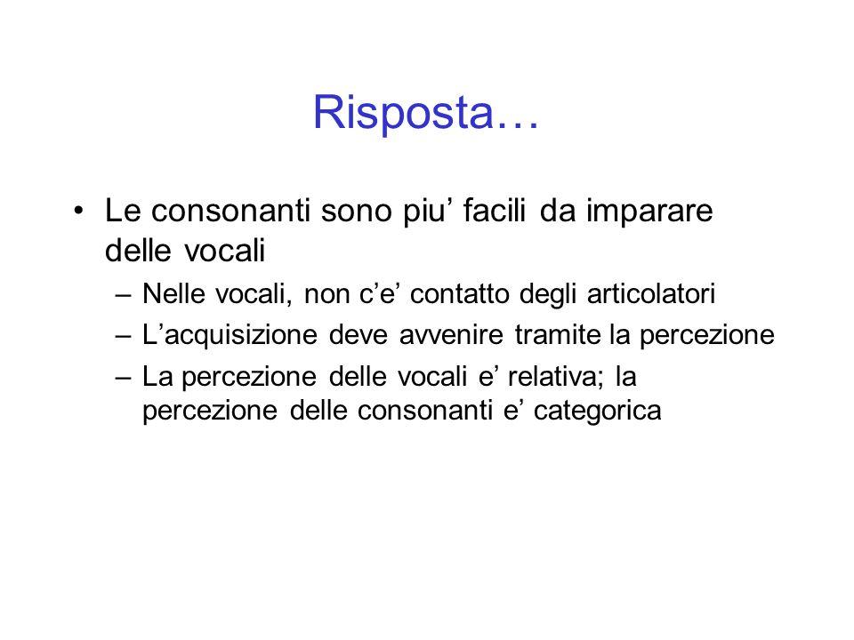 Risposta… Le consonanti sono piu facili da imparare delle vocali –Nelle vocali, non ce contatto degli articolatori –Lacquisizione deve avvenire tramit