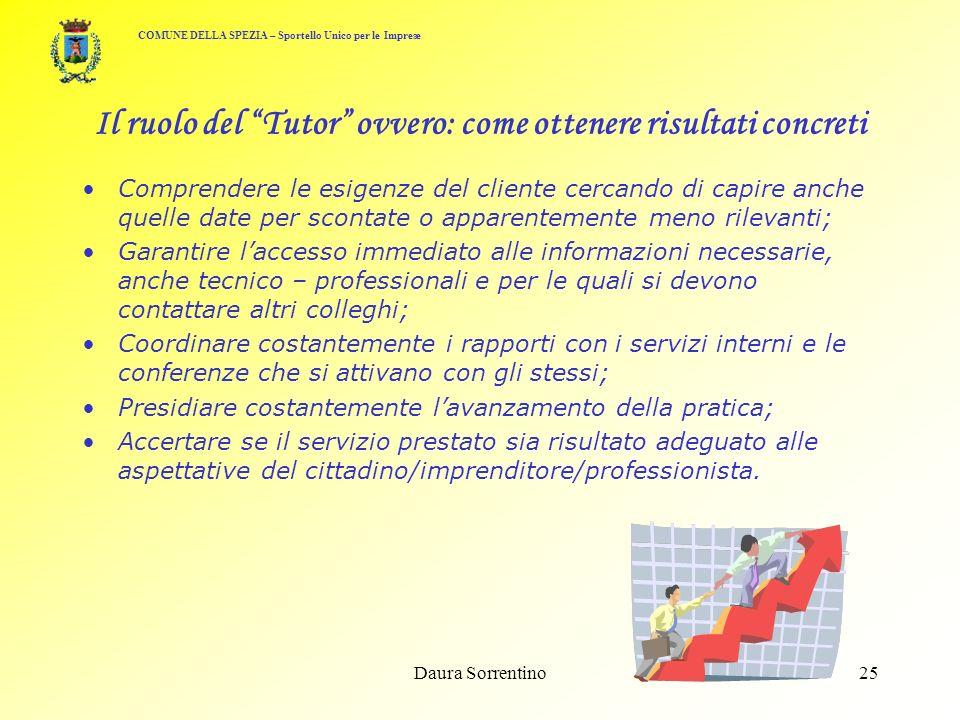 Daura Sorrentino24 % Tipologie dImprese che si rivolgono allo Sportello Unico COMUNE DELLA SPEZIA – Sportello Unico per le Imprese