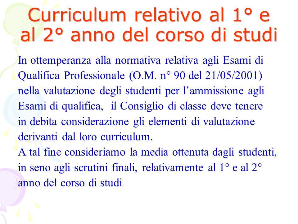 Curriculum relativo al 1° e al 2° anno del corso di studi In ottemperanza alla normativa relativa agli Esami di Qualifica Professionale (O.M.