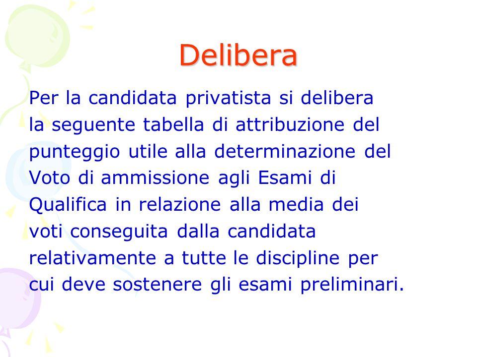 Delibera Per la candidata privatista si delibera la seguente tabella di attribuzione del punteggio utile alla determinazione del Voto di ammissione ag