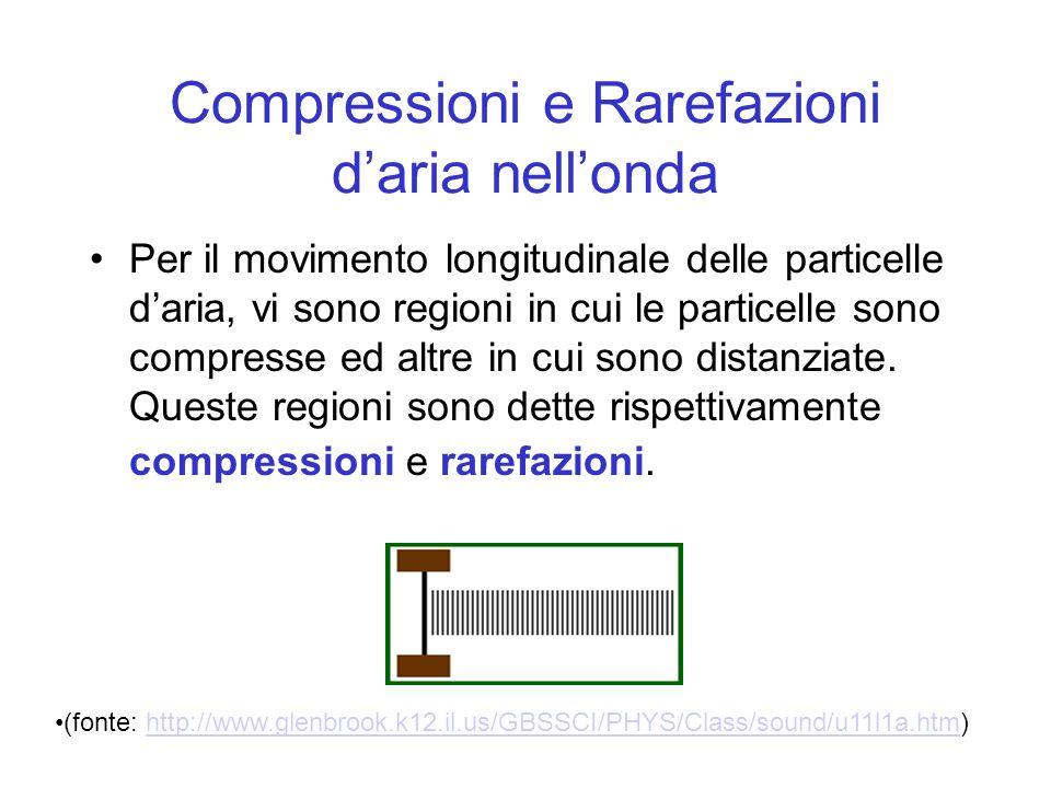 Compressioni e Rarefazioni daria nellonda Per il movimento longitudinale delle particelle daria, vi sono regioni in cui le particelle sono compresse e