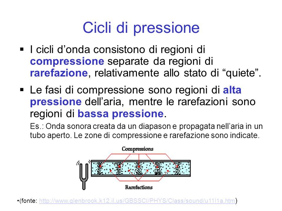 Cicli di pressione I cicli donda consistono di regioni di compressione separate da regioni di rarefazione, relativamente allo stato di quiete. Le fasi