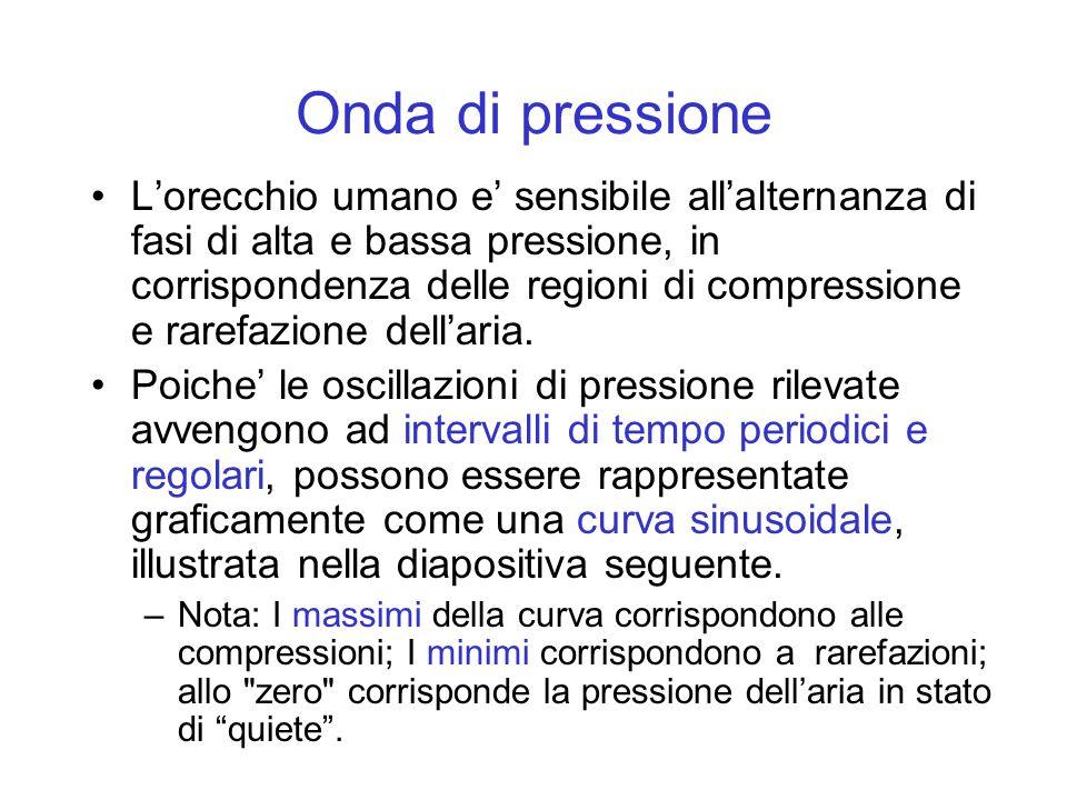 Onda di pressione Lorecchio umano e sensibile allalternanza di fasi di alta e bassa pressione, in corrispondenza delle regioni di compressione e raref