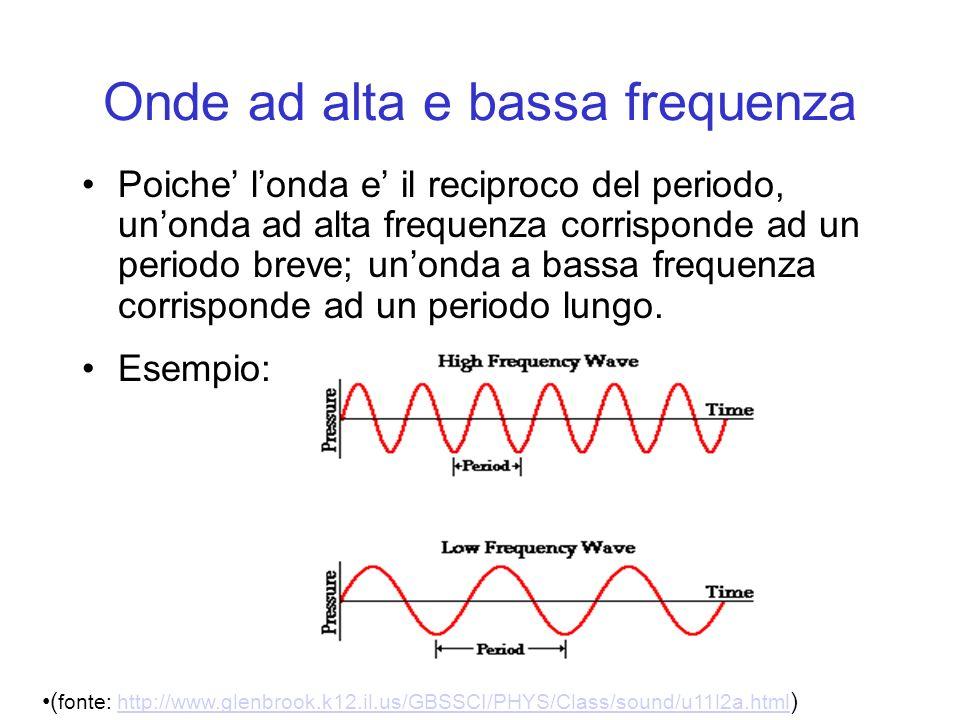 Poiche londa e il reciproco del periodo, unonda ad alta frequenza corrisponde ad un periodo breve; unonda a bassa frequenza corrisponde ad un periodo