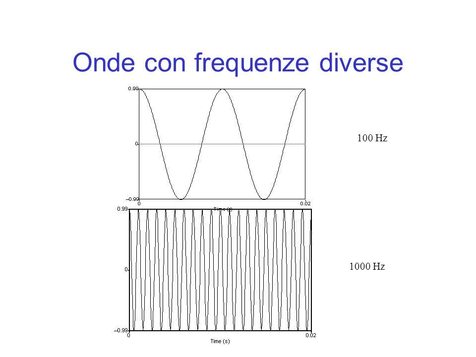 Onde con frequenze diverse 100 Hz 1000 Hz