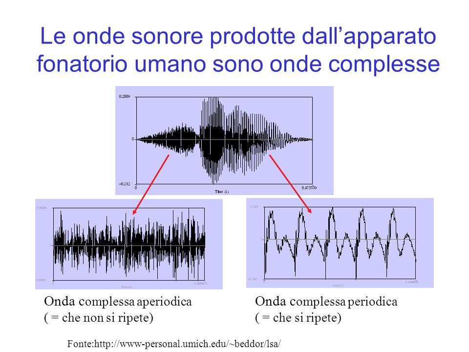 Le onde sonore prodotte dallapparato fonatorio umano sono onde complesse Onda c omplessa aperiodica ( = che non si ripete) Onda c omplessa periodica (
