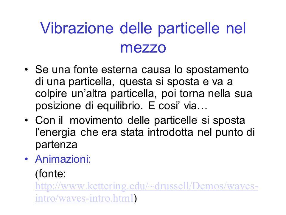 Vibrazione delle particelle nel mezzo Se una fonte esterna causa lo spostamento di una particella, questa si sposta e va a colpire unaltra particella,