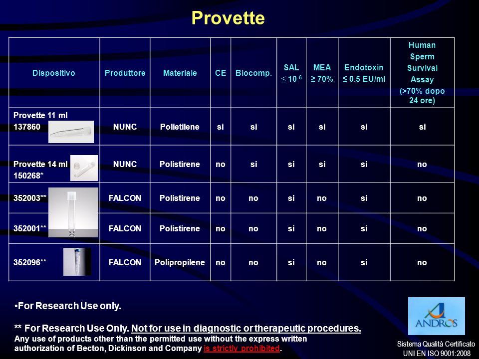 Sistema Qualità Certificato UNI EN ISO 9001:2008 DispositivoProduttoreMaterialeCEBiocomp. SAL 10 -6 MEA 70% Endotoxin 0.5 EU/ml Human Sperm Survival A