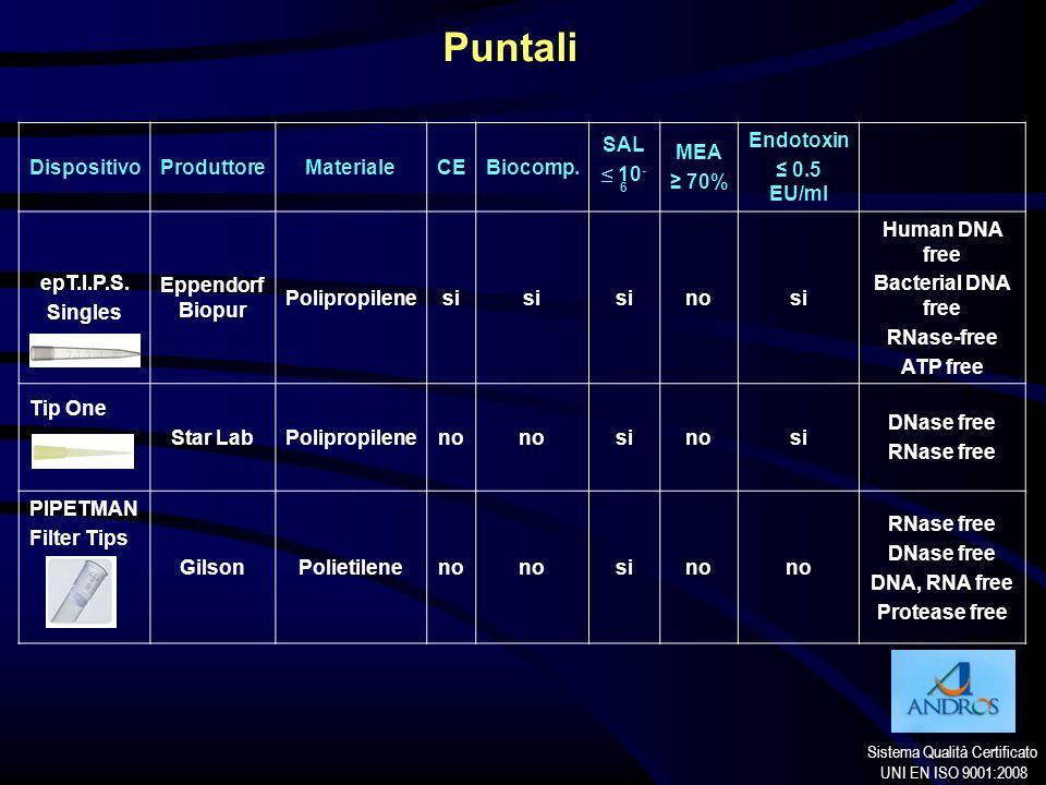 Sistema Qualità Certificato UNI EN ISO 9001:2008 Puntali DispositivoProduttoreMaterialeCEBiocomp. SAL 10 - 6 MEA 70% Endotoxin 0.5 EU/ml epT.I.P.S. Si