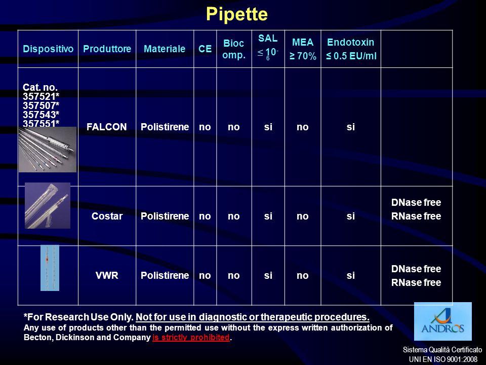 Sistema Qualità Certificato UNI EN ISO 9001:2008 Pipette DispositivoProduttoreMaterialeCE Bioc omp. SAL 10 - 6 MEA 70% Endotoxin 0.5 EU/ml Cat. no. 35