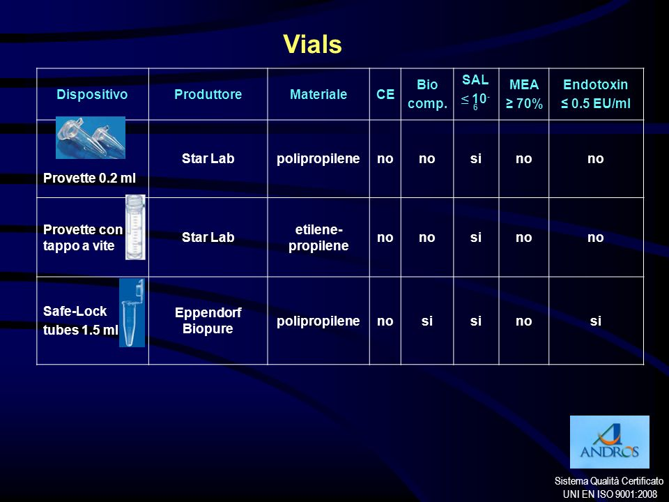 Sistema Qualità Certificato UNI EN ISO 9001:2008 Vials DispositivoProduttoreMaterialeCE Bio comp. SAL 10 - 6 MEA 70% Endotoxin 0.5 EU/ml Provette 0.2