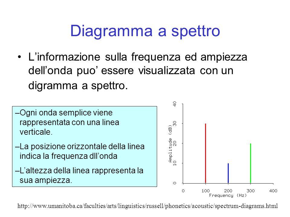 Diagramma a spettro Linformazione sulla frequenza ed ampiezza dellonda puo essere visualizzata con un digramma a spettro. –Ogni onda semplice viene ra