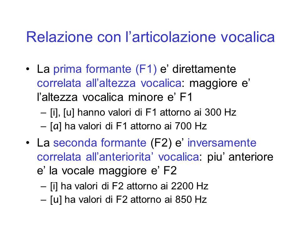 Relazione con larticolazione vocalica La prima formante (F1) e direttamente correlata allaltezza vocalica: maggiore e laltezza vocalica minore e F1 –[