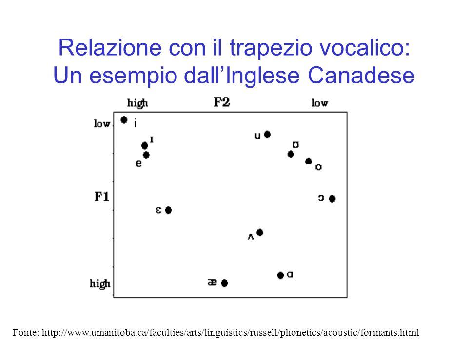 Relazione con il trapezio vocalico: Un esempio dallInglese Canadese Fonte: http://www.umanitoba.ca/faculties/arts/linguistics/russell/phonetics/acoust